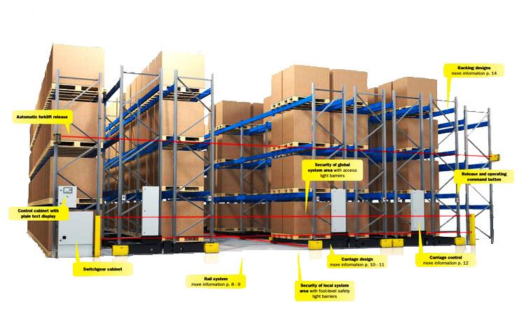 Mobile pallet rack schaefer shelving for Warehouse racking design software
